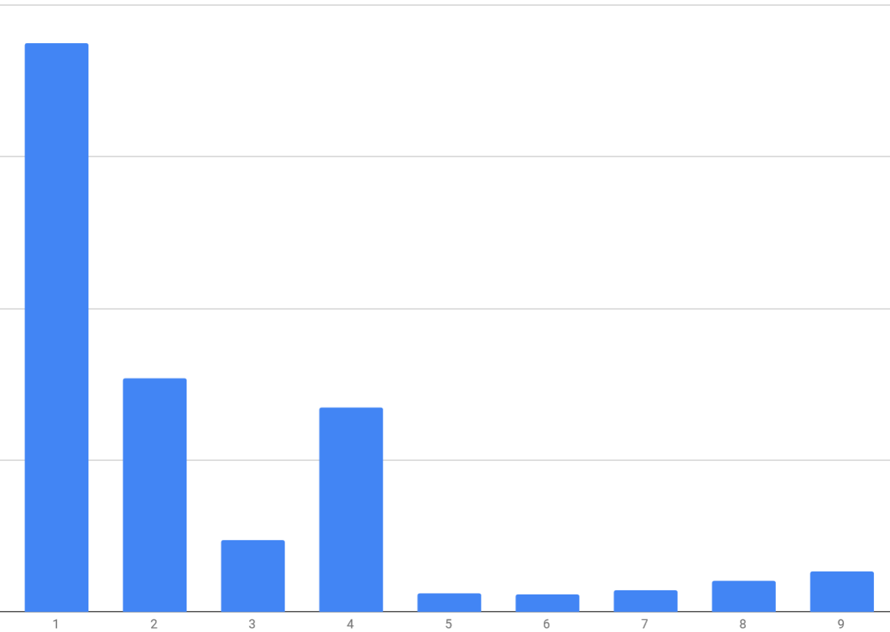 Trial ID histogram of first digits